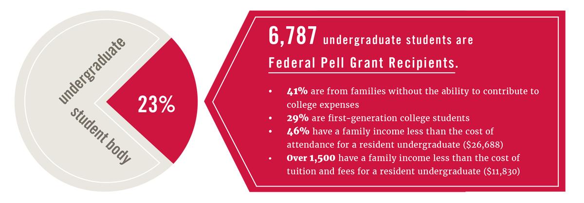 Georgia Commitment Scholarship statistics