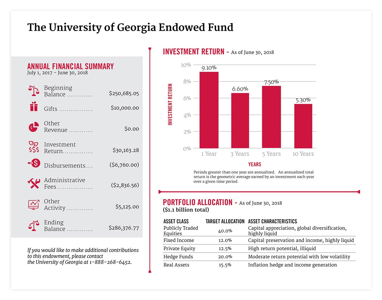 Endowment Report Left Panel